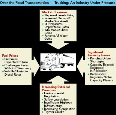 Over-the-road transportation - Trucking: an industry under pressure
