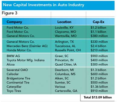 "Figure 3: The auto industry, if not explicitly endorsing ""in-sourcing,"" has supported the movement with almost $14 billion in new capital investments. Of the 15 largest projects receiving a CICI Award for Corporate Investment in 2011, eight projects were related to the auto industry."