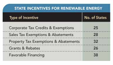 CHART: State Incentives for Renewable Energy.
