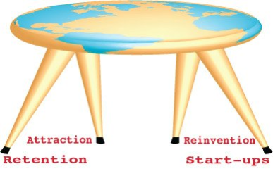 The four legs of the economic development stool: attraction efforts (luring new employers to an area); retention efforts (keeping employers in the area and assisting them to grow); reinvention efforts (providing assistance to employers undergoing change — think Bell Labs, Kodak, Polaroid); start-up growth efforts.