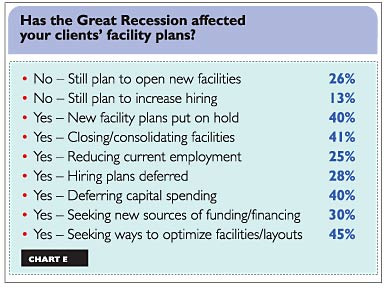 Surveyed consultants say their clients are responding to the recession by finding new ways to optimize the layouts and space of their existing facilities. See the slideshow for all charts.