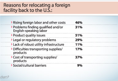 Chart P: Consultants reasons for relocating a foreign facility back to the U.S.