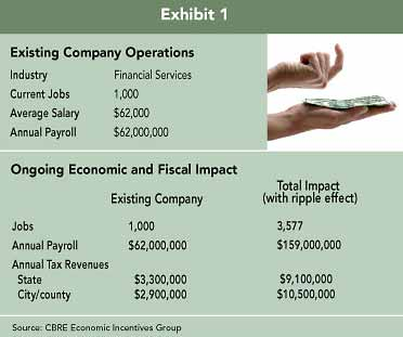 Exhibit 1: Exisiting Company Operations; Ongoing Economic and Fiscal Impact