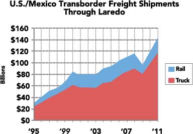Birth of a corridor developing a north american for Bureau transportation statistics