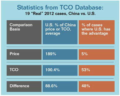Using TCO instead of price for sourcing decisions reduces the average U.S. price premium from 89% to 0.4% and increases the percentage of work that would be done in the U.S. from 5% to 48%. Conservatively, 25% of what has been offshored would come back. Source: Reshoring Initiative TCO database