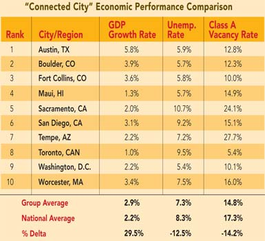 """Connected City"" Economic Performance Comparison: The ten cities were identified by U.S. News & World Report as ""Connected Cities"" with smart grid technologies in place. Economic data comparison is provided by Jones Lang LaSalle."